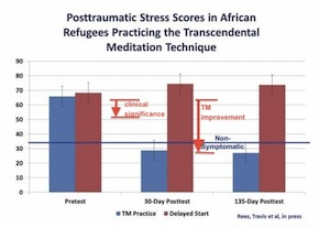 post-traumatic stress reduced with transcendental meditation