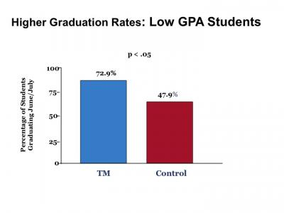 Transcendental Meditation improves graduation rates